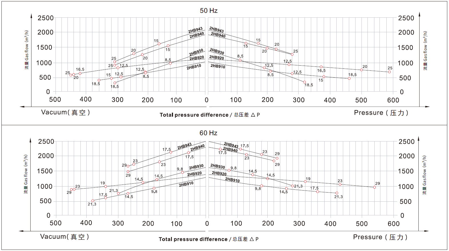 2HB930-H17-12.5kw高压风机曲线图